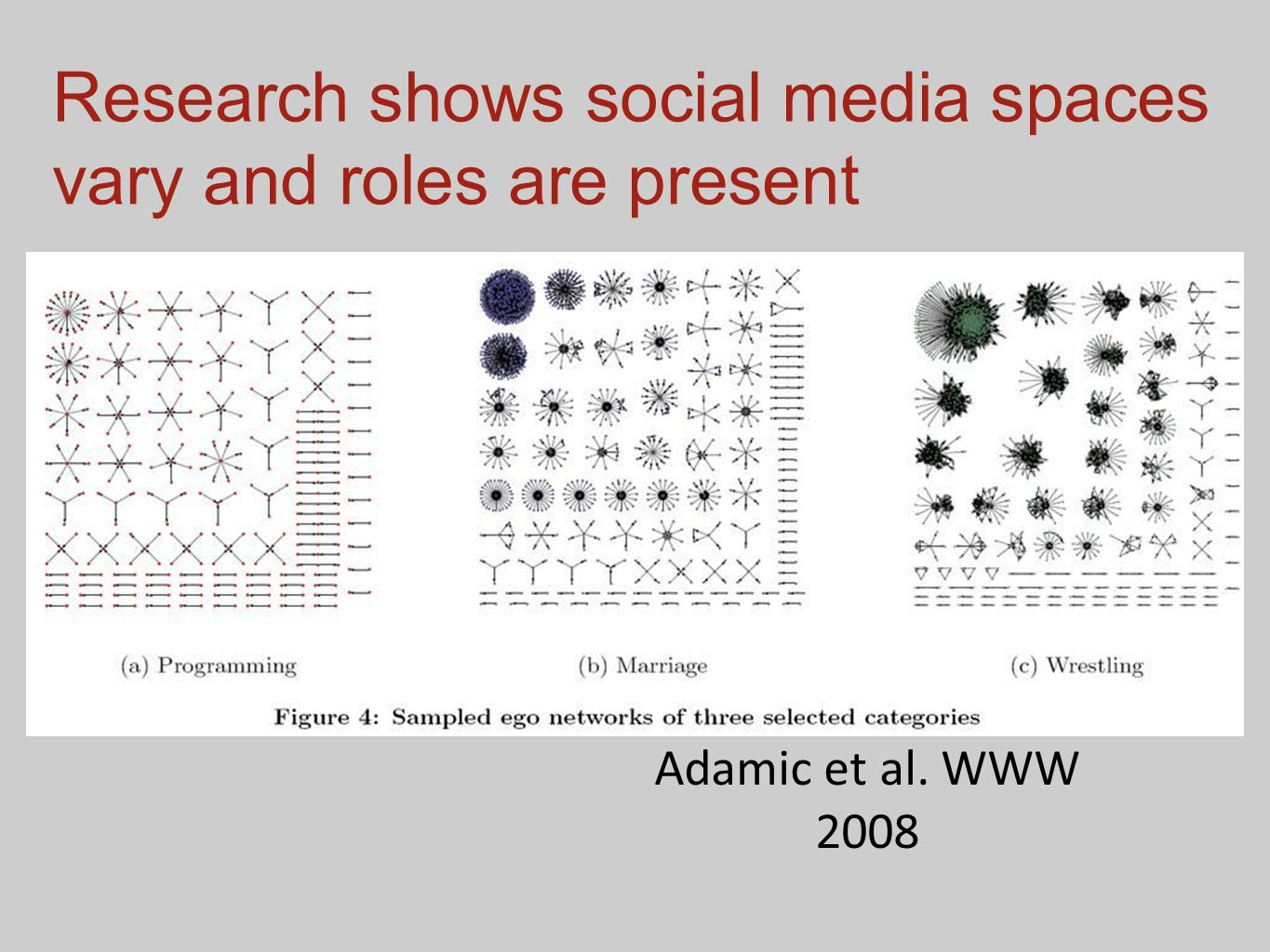 Adamic et al. WWW 2008 Research shows social media spaces vary and roles are present