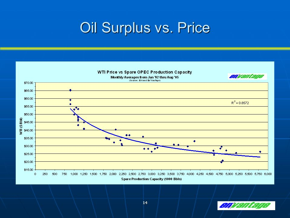 14 Oil Surplus vs. Price