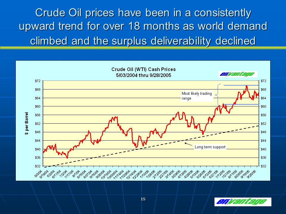 15 Crude Oil prices have been in a consistently upward trend for over 18 months as world demand climbed and the surplus deliverability declined