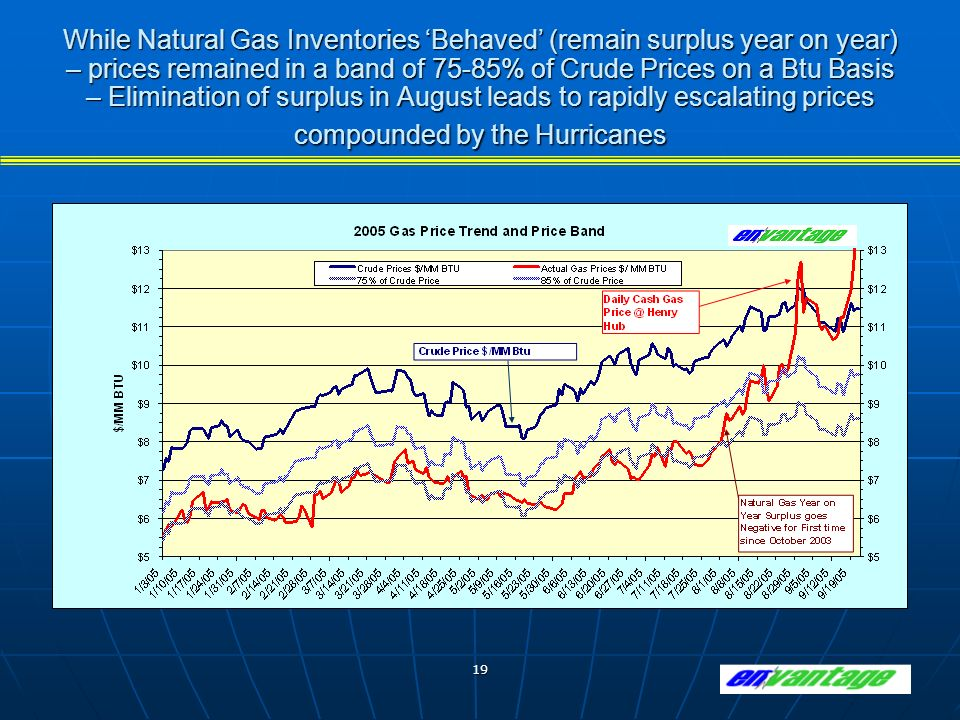 19 While Natural Gas Inventories Behaved (remain surplus year on year) – prices remained in a band of 75-85% of Crude Prices on a Btu Basis – Elimination of surplus in August leads to rapidly escalating prices compounded by the Hurricanes