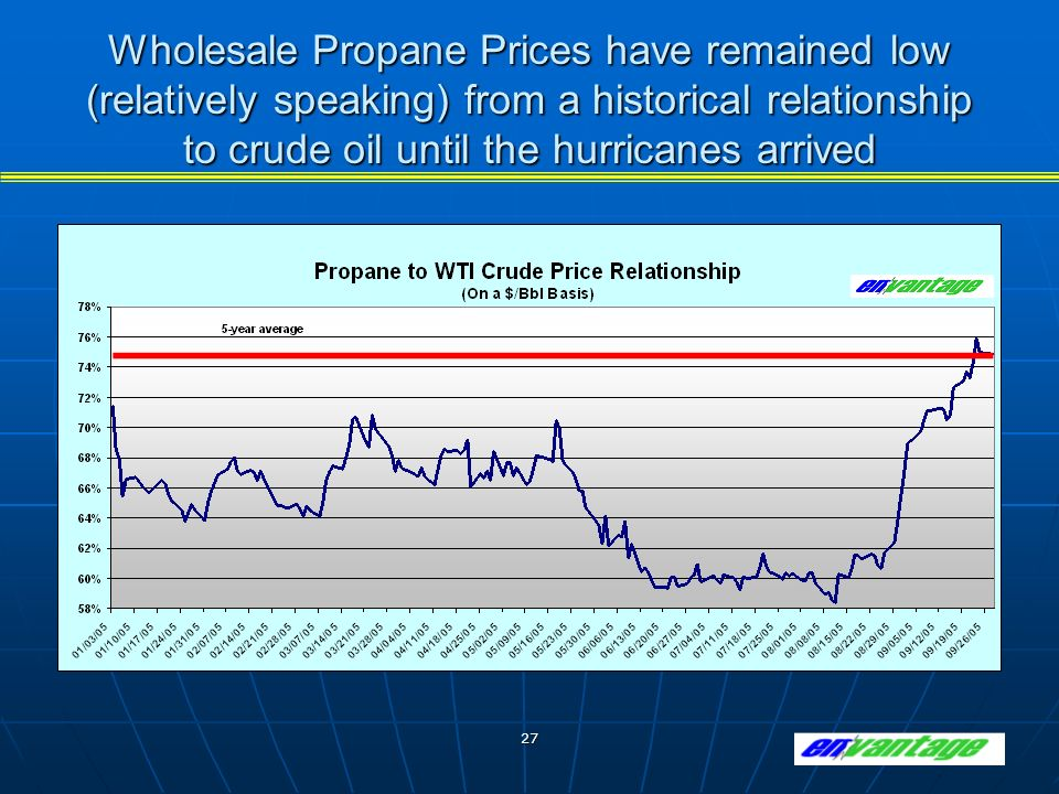 27 Wholesale Propane Prices have remained low (relatively speaking) from a historical relationship to crude oil until the hurricanes arrived