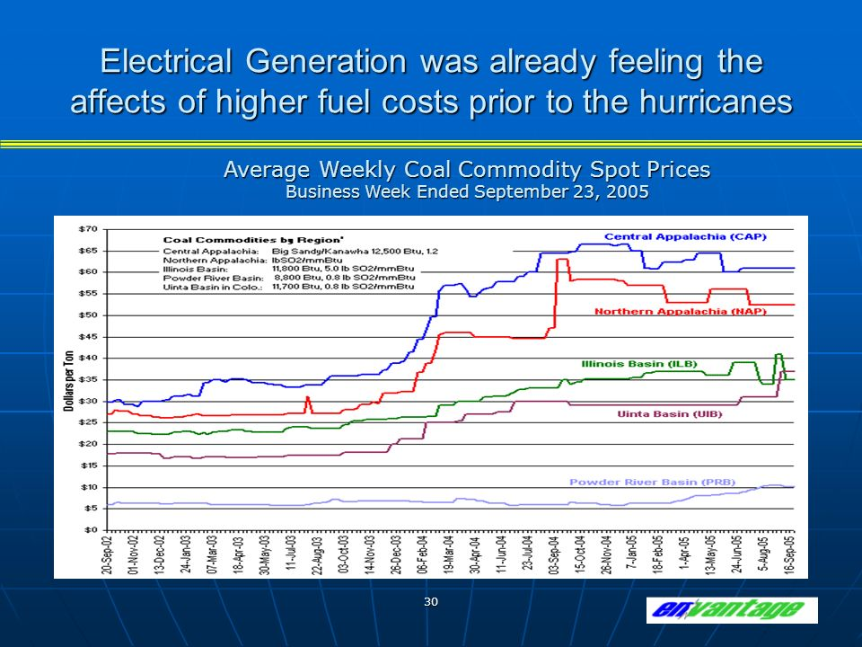 30 Electrical Generation was already feeling the affects of higher fuel costs prior to the hurricanes Average Weekly Coal Commodity Spot Prices Business Week Ended September 23, 2005