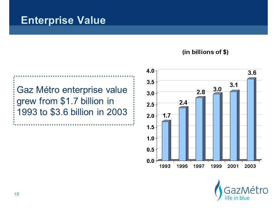 16 Gaz Métro enterprise value grew from $1.7 billion in 1993 to $3.6 billion in 2003 Enterprise Value