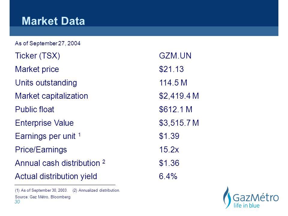 30 Market Data As of September 27, 2004 Ticker (TSX)GZM.UN Market price$21.13 Units outstanding114.5 M Market capitalization$2,419.4 M Public float$612.1 M Enterprise Value$3,515.7 M Earnings per unit 1 $1.39 Price/Earnings 15.2x Annual cash distribution 2 $1.36 Actual distribution yield6.4% (1) As of September 30, 2003.