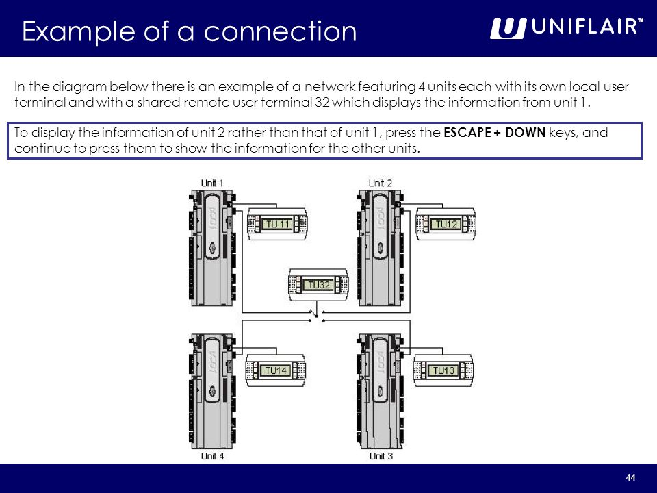 44 In the diagram below there is an example of a network featuring 4 units each with its own local user terminal and with a shared remote user termina