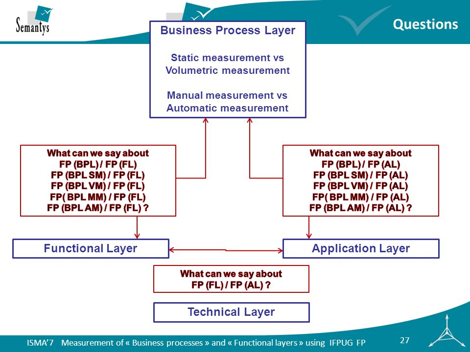 ISMA7 Measurement of « Business processes » and « Functional layers » using IFPUG FP 27 Questions Technical Layer Functional LayerApplication Layer Business Process Layer Static measurement vs Volumetric measurement Manual measurement vs Automatic measurement