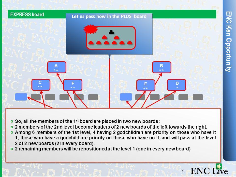ENC Ken Opportunity EXPRESS board 16 Le tableau EXPRESS de départ va se séparer en 2 nouveaux tableaux de 9 positions. A * B * C * D*D* E * F * JH A *