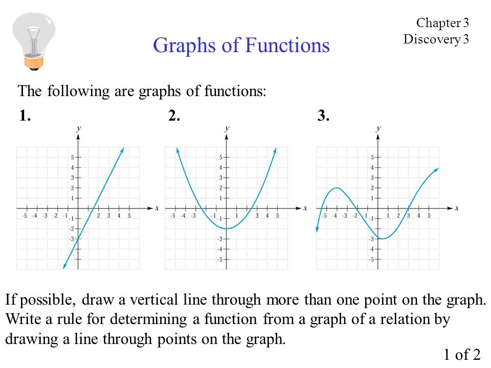 Graphs of Functions The following are graphs of functions: If possible, draw a vertical line through more than one point on the graph. Write a rule fo