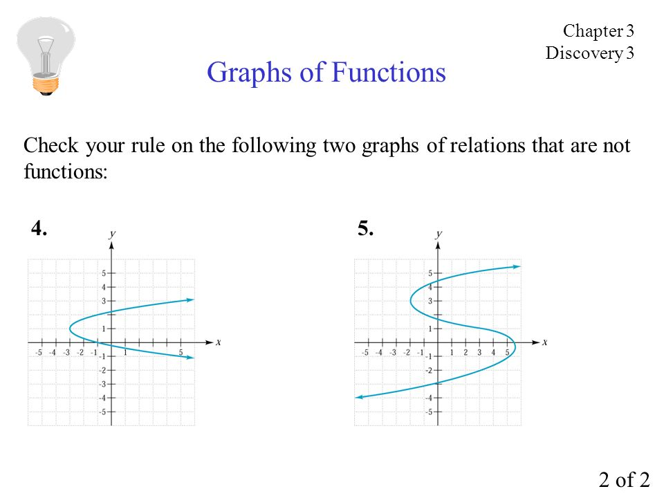 Graphs of Functions Check your rule on the following two graphs of relations that are not functions: 5.4. 2 of 2 Chapter 3 Discovery 3