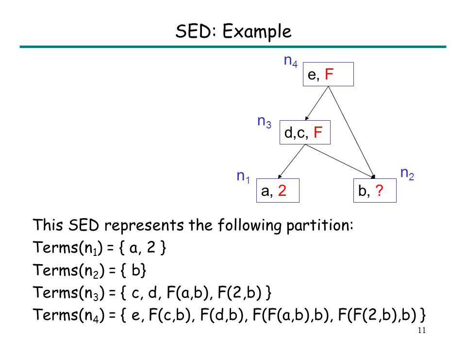 10 Strong Equivalence DAG (SED) A data structure for representing equivalences.