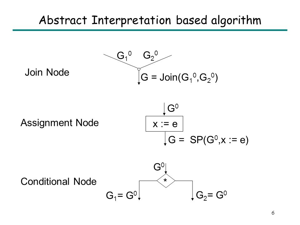 5 Why SSA based algorithms are incomplete.
