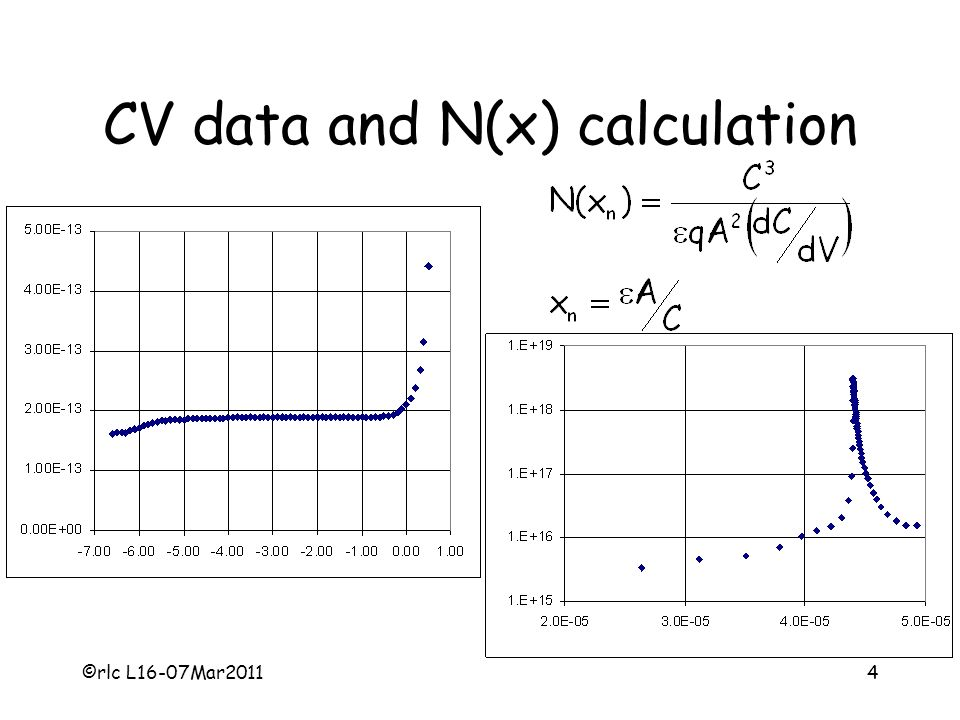 ©rlc L16-07Mar20114 CV data and N(x) calculation