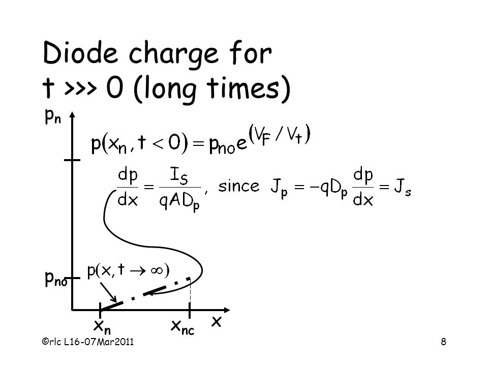 ©rlc L16-07Mar20118 Diode charge for t >>> 0 (long times) xnxn x nc x pnpn p no