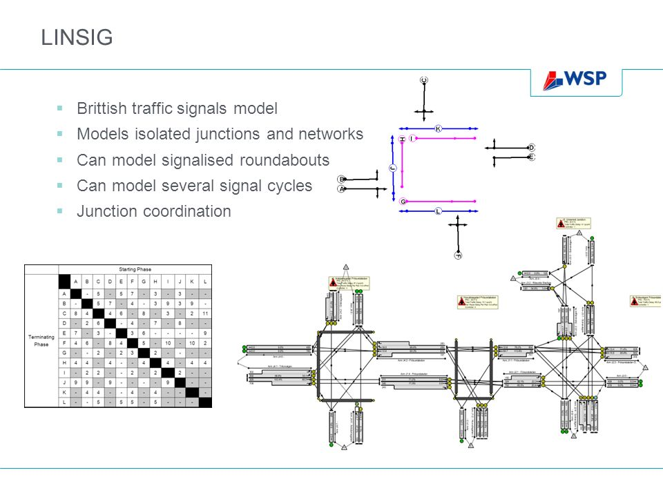 LINSIG Brittish traffic signals model Models isolated junctions and networks Can model signalised roundabouts Can model several signal cycles Junction