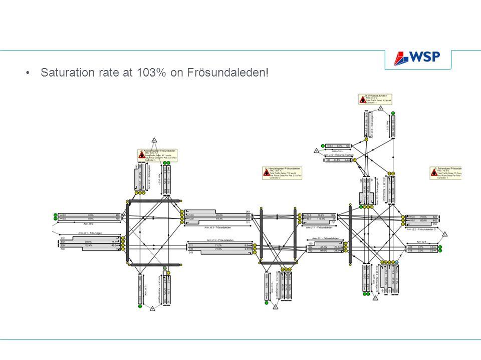 Saturation rate at 103% on Frösundaleden!