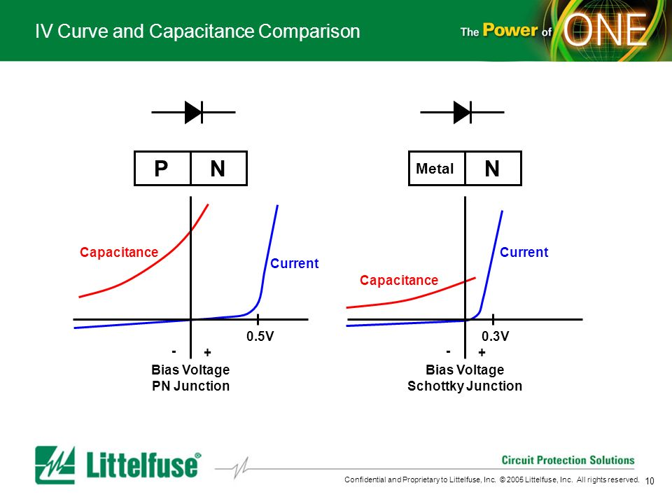 10 Confidential and Proprietary to Littelfuse, Inc. © 2005 Littelfuse, Inc. All rights reserved. IV Curve and Capacitance Comparison Current P N Metal