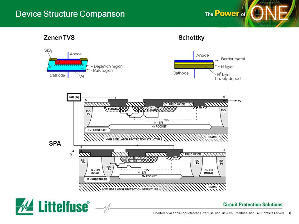9 Confidential and Proprietary to Littelfuse, Inc. © 2005 Littelfuse, Inc. All rights reserved. Device Structure Comparison Zener/TVSSchottky SPA