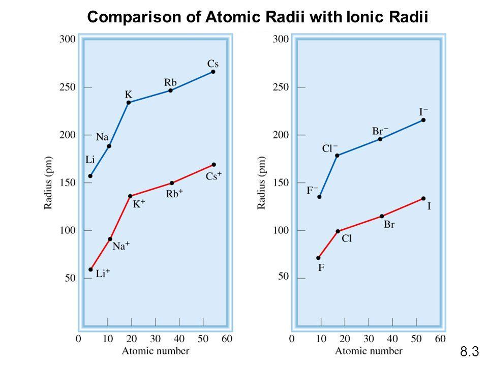 Comparison of Atomic Radii with Ionic Radii
