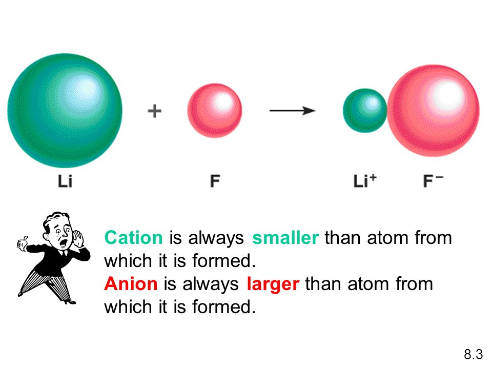 Cation is always smaller than atom from which it is formed. Anion is always larger than atom from which it is formed. 8.3