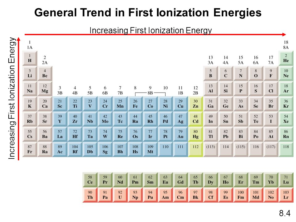 General Trend in First Ionization Energies 8.4 Increasing First Ionization Energy