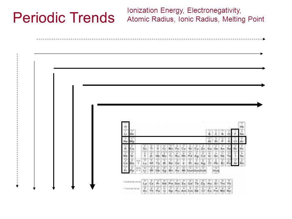 Periodic Trends Ionization Energy, Electronegativity, Atomic Radius, Ionic Radius, Melting Point
