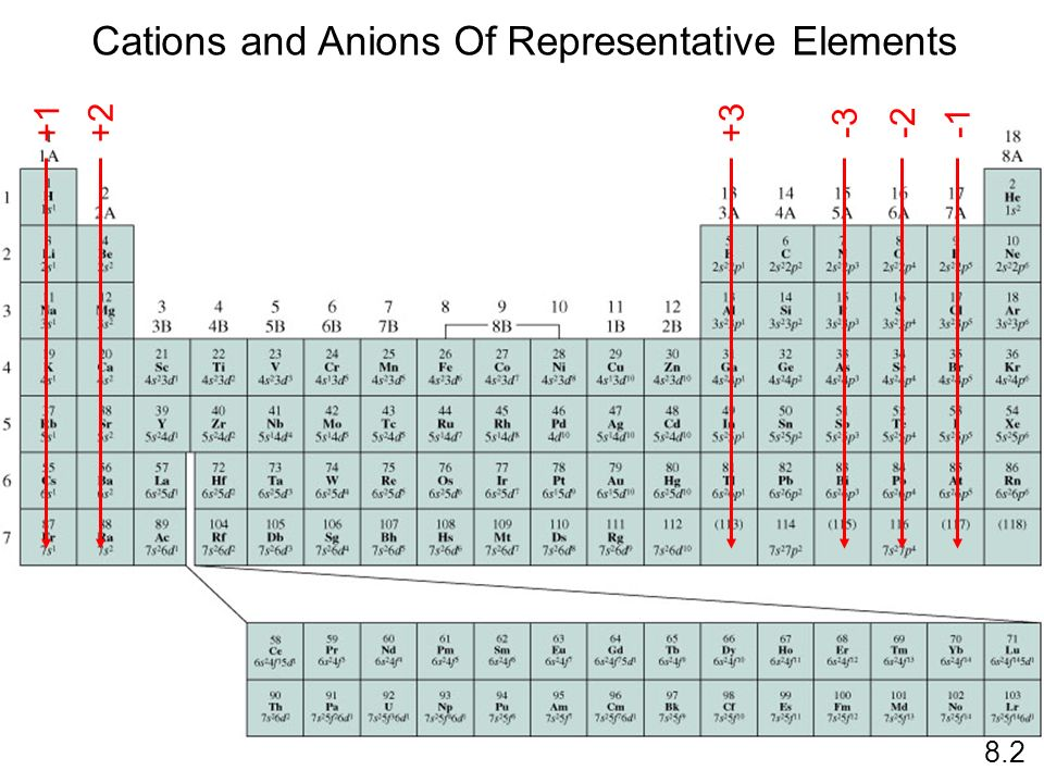 +1+2+3 -2-3 Cations and Anions Of Representative Elements 8.2