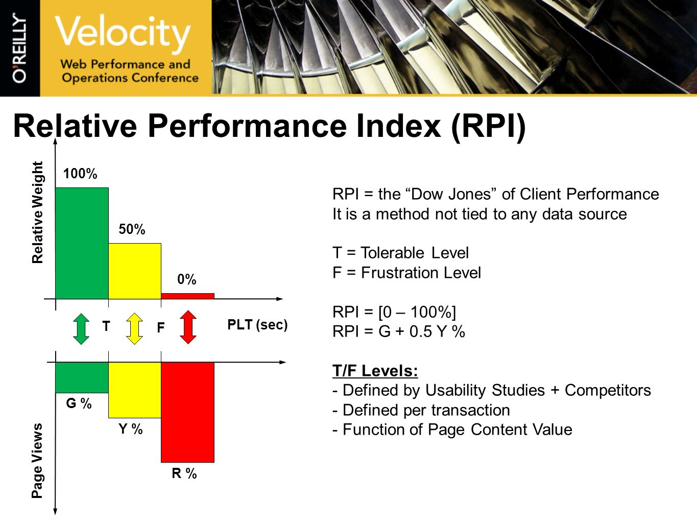 Relative Performance Index (RPI) RPI = the Dow Jones of Client Performance It is a method not tied to any data source T = Tolerable Level F = Frustration Level RPI = [0 – 100%] RPI = G + 0.5 Y % T/F Levels: - Defined by Usability Studies + Competitors - Defined per transaction - Function of Page Content Value 100% 50% 0% PLT (sec) T F G % Y % R % Page Views Relative Weight