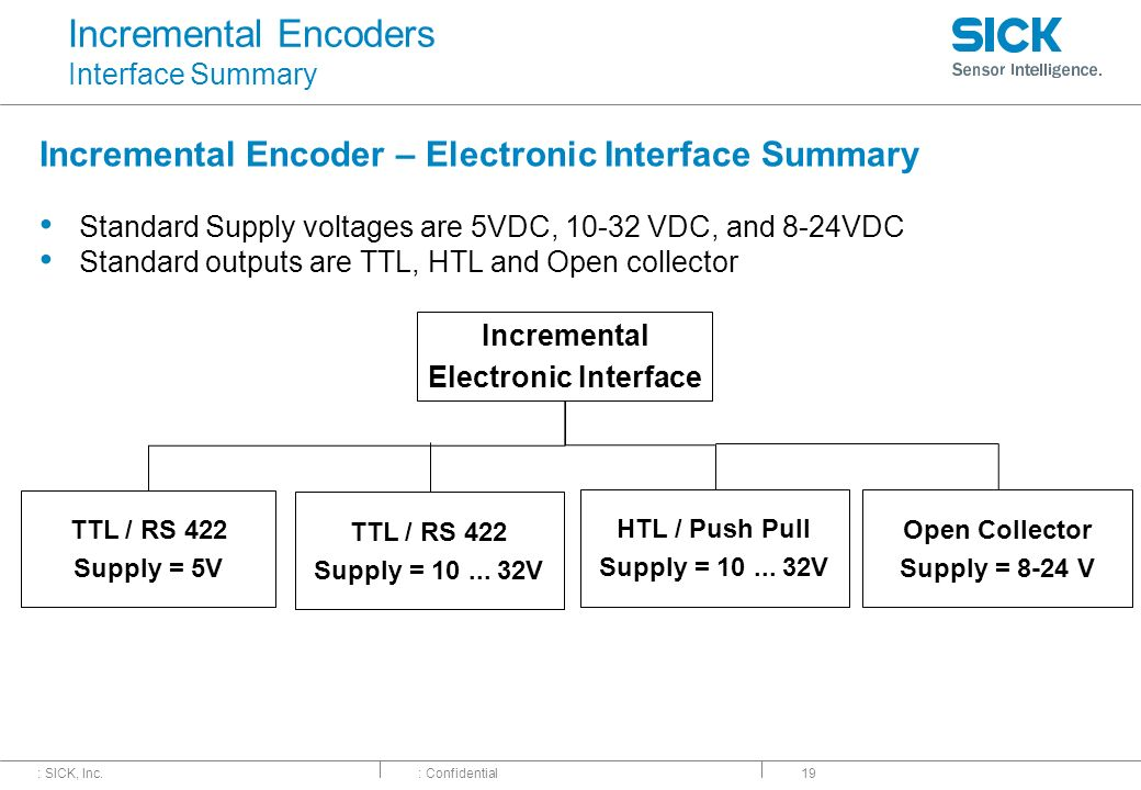 : SICK, Inc.: Confidential19 Incremental Encoder – Electronic Interface Summary Standard Supply voltages are 5VDC, 10-32 VDC, and 8-24VDC Standard out