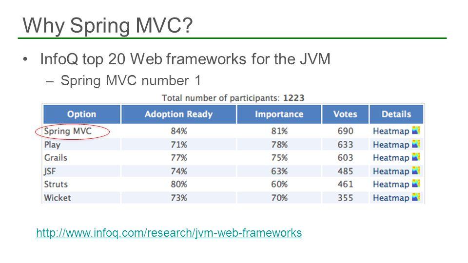 InfoQ top 20 Web frameworks for the JVM –Spring MVC number 1 Why Spring MVC? http://www.infoq.com/research/jvm-web-frameworks