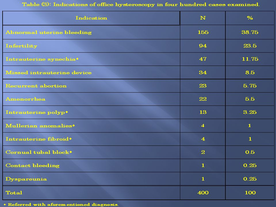 Table (3): Indications of office hysteroscopy in four hundred cases examined.