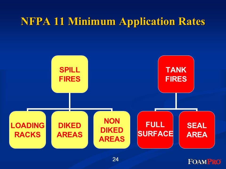 24 NFPA 11 Minimum Application Rates SPILL FIRES LOADING RACKS DIKED AREAS NON DIKED AREAS TANK FIRES FULL SURFACE SEAL AREA