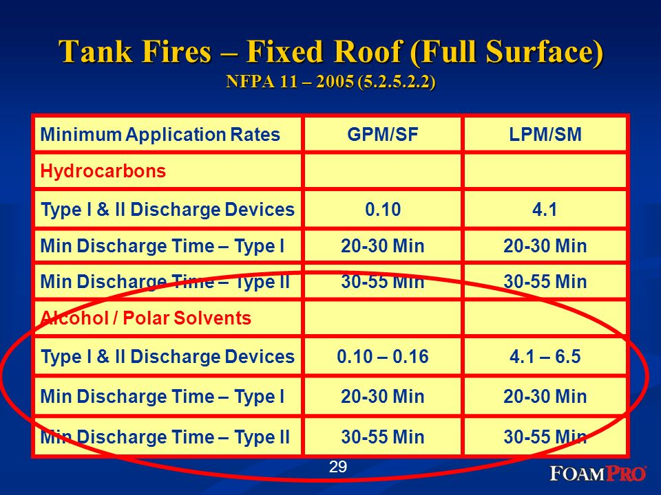 29 Tank Fires – Fixed Roof (Full Surface) NFPA 11 – 2005 (5.2.5.2.2) Minimum Application RatesGPM/SFLPM/SM Hydrocarbons Type I & II Discharge Devices0