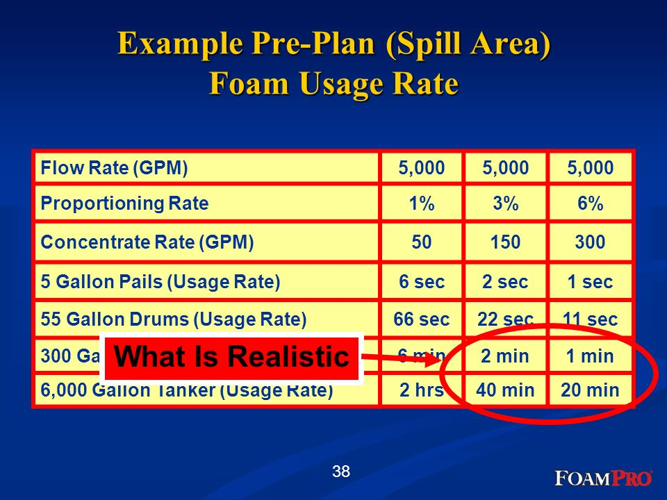 38 Example Pre-Plan (Spill Area) Foam Usage Rate Flow Rate (GPM)5,000 Proportioning Rate1%3%6% Concentrate Rate (GPM)50150300 5 Gallon Pails (Usage Ra