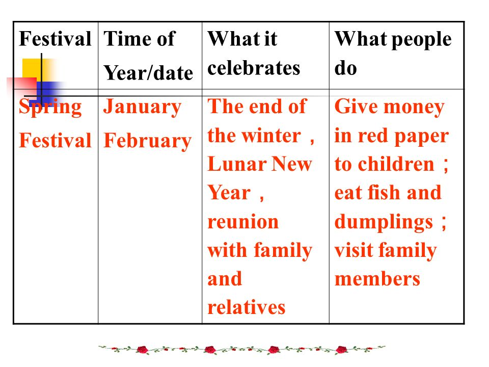 Festival Time of Year/date What it celebrates What people do Spring Festival January February The end of the winter Lunar New Year reunion with family