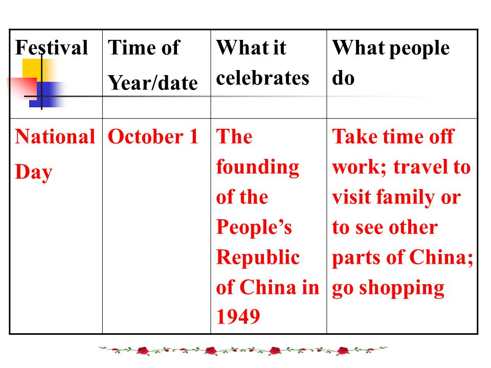 Festival Time of Year/date What it celebrates What people do National Day October 1The founding of the Peoples Republic of China in 1949 Take time off