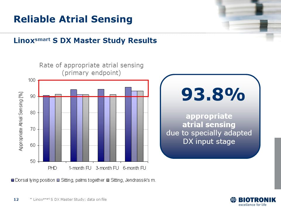 12 Linox smart S DX Master Study Results Rate of appropriate atrial sensing (primary endpoint) appropriate atrial sensing due to specially adapted DX