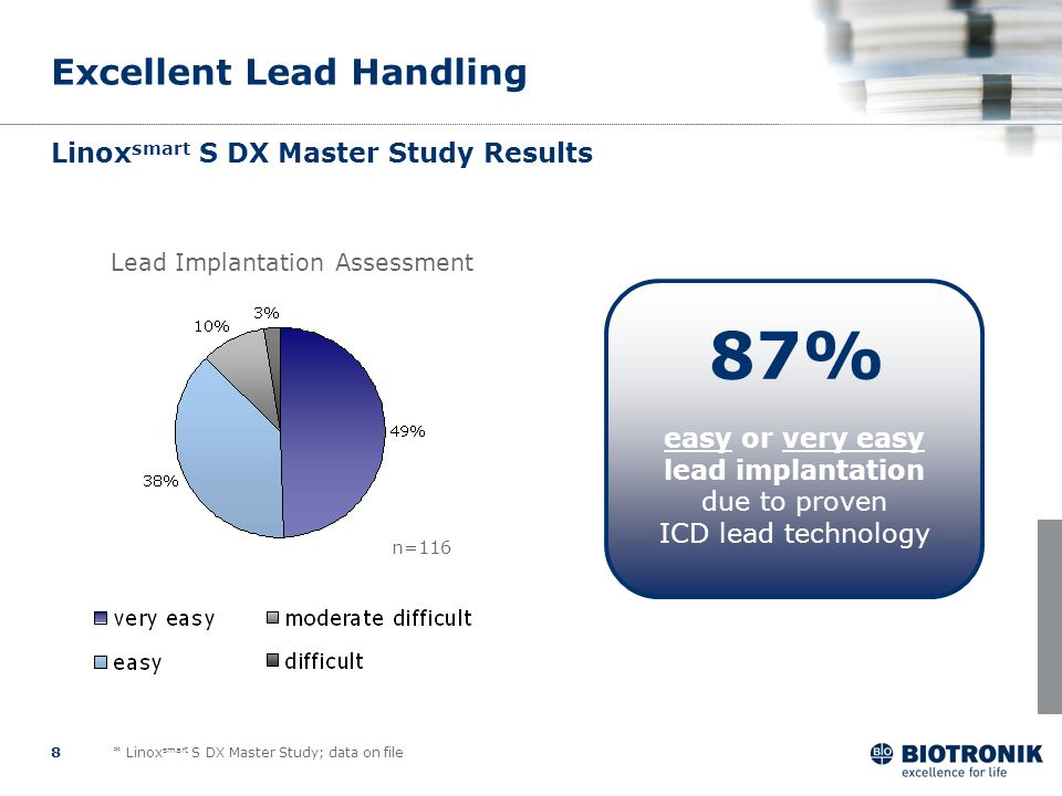 8 Linox smart S DX Master Study Results easy or very easy lead implantation due to proven ICD lead technology 87% Excellent Lead Handling Lead Implant
