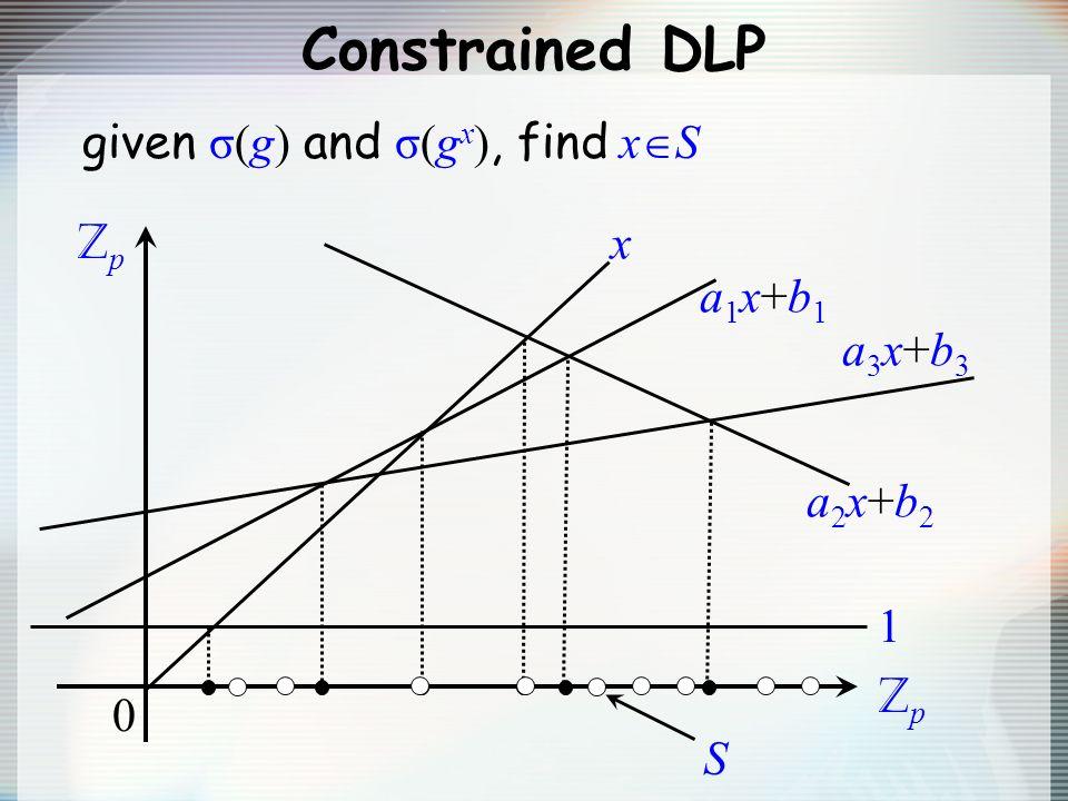 Constrained DLP ZpZp ZpZp 0 a1x+b1a1x+b1 a2x+b2a2x+b2 1 x a3x+b3a3x+b3 given σ(g) and σ(g x ), find x S S