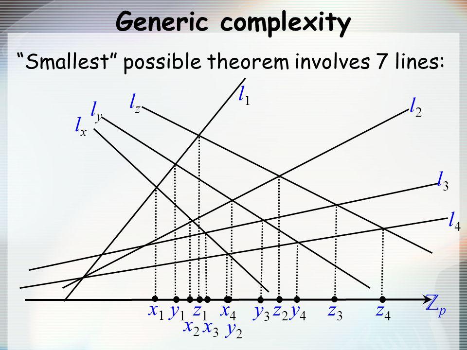 Generic complexity ZpZp l1l1 Smallest possible theorem involves 7 lines: l2l2 l3l3 l4l4 lxlx lyly lzlz x1x1 y1y1 x2x2 z1z1 x3x3 x4x4 y2y2 y3y3 z2z2 y4y4 z3z3 z4z4