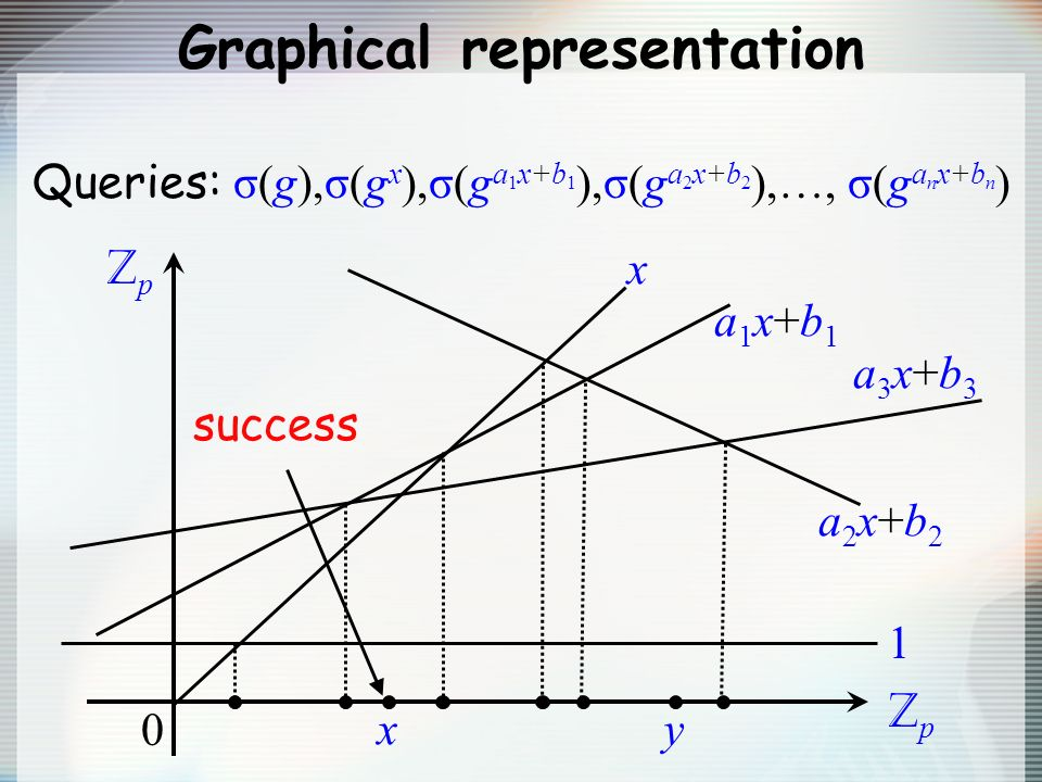 Graphical representation Queries: σ(g),σ(g x ),σ(g a 1 x+b 1 ),σ(g a 2 x+b 2 ),…, σ(g a n x+b n ) ZpZp ZpZp 0 a1x+b1a1x+b1 a2x+b2a2x+b2 1 x a3x+b3a3x+