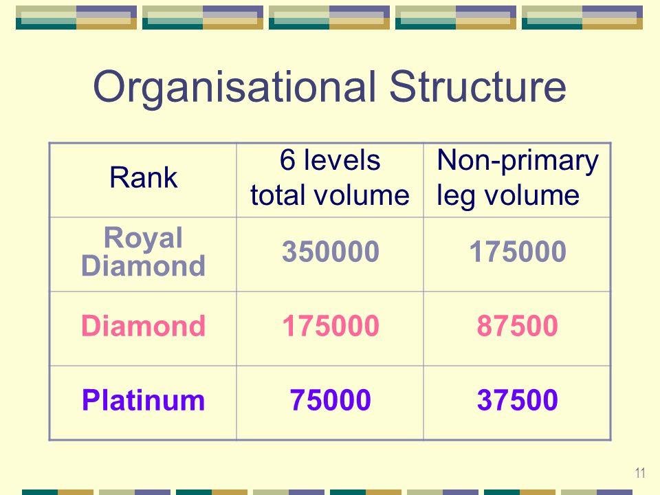 11 Organisational Structure Rank 6 levels total volume Non-primary leg volume Royal Diamond 350000175000 Diamond17500087500 Platinum7500037500