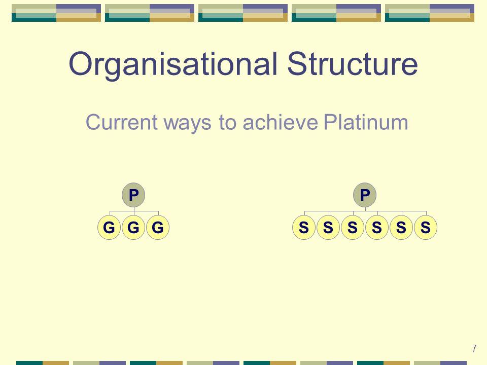 7 Organisational Structure P GGG P SSSSSS Current ways to achieve Platinum