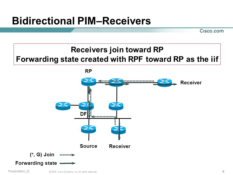 666 © 2003, Cisco Systems, Inc. All rights reserved. Presentation_ID Bidirectional PIM–Receivers Source RP DF Receiver (*, G) Join Forwarding state Re