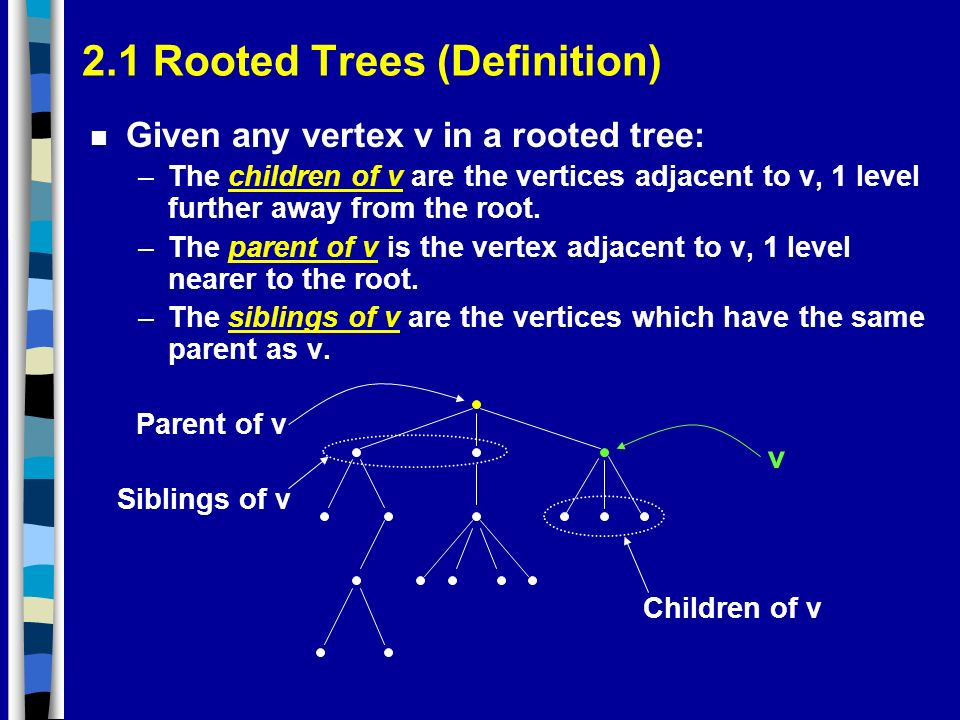 2.1 Rooted Trees (Definition) n Given any vertex v in a rooted tree: –The children of v are the vertices adjacent to v, 1 level further away from the root.