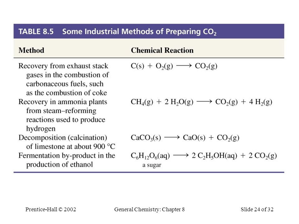 Prentice-Hall © 2002General Chemistry: Chapter 8Slide 24 of 32 Industrial Preparation of CO 2