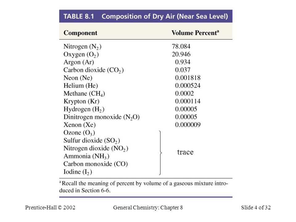 Prentice-Hall © 2002General Chemistry: Chapter 8Slide 4 of 32 Composition of Dry Air trace
