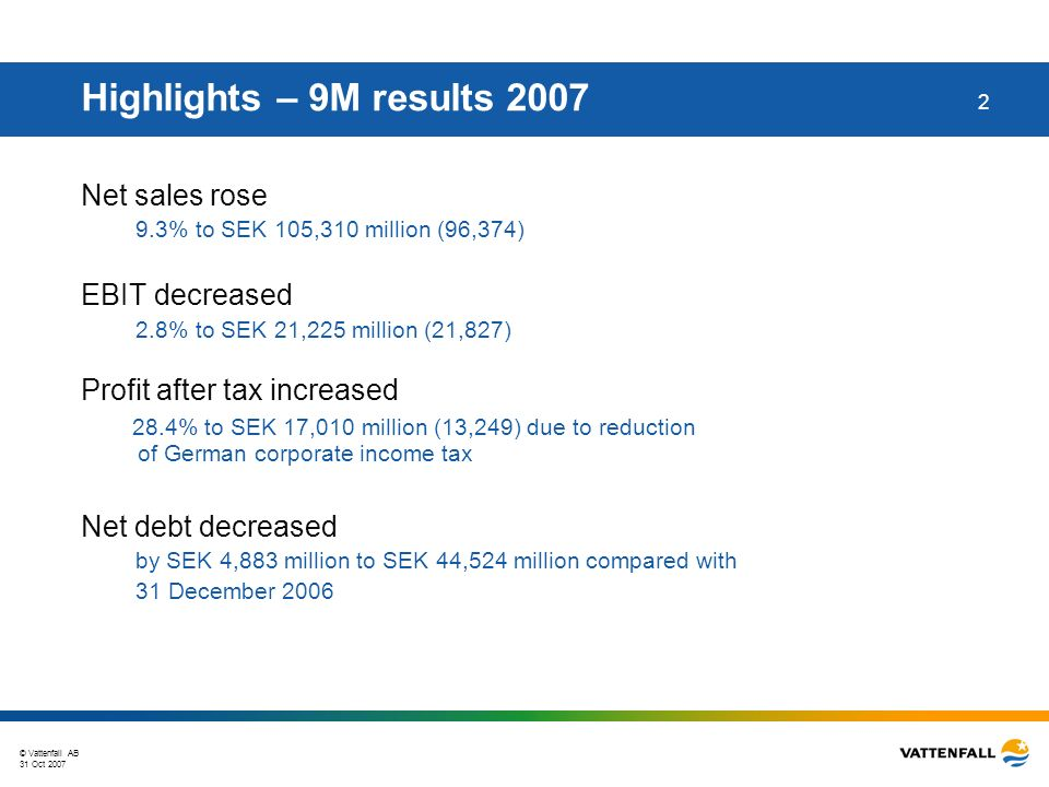 © Vattenfall AB 31 Oct 2007 3 Highlights – Q3 results 2007 Net sales rose 12.9% to SEK 31,589 million (27,990) EBIT increased 37.9% to SEK 4,557 million (3,304) Profit after tax increased 88.3% to SEK 3,523 million (1,871) due to reduction of German corporate income tax