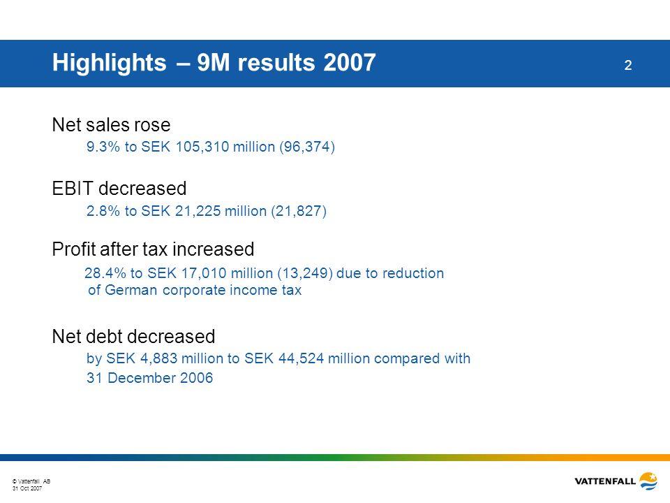 © Vattenfall AB 31 Oct 2007 43 Amounts in SEK million As of Sep 30, 2007 TreasuryGermanyPolandNordicTotal% Subordinated perpetual Capital Securities 9,0829,08214 MTN8398391 EMTN30,52630,52646 Liabilities to assoc.