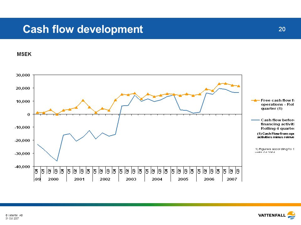 © Vattenfall AB 31 Oct 2007 20 Cash flow development MSEK