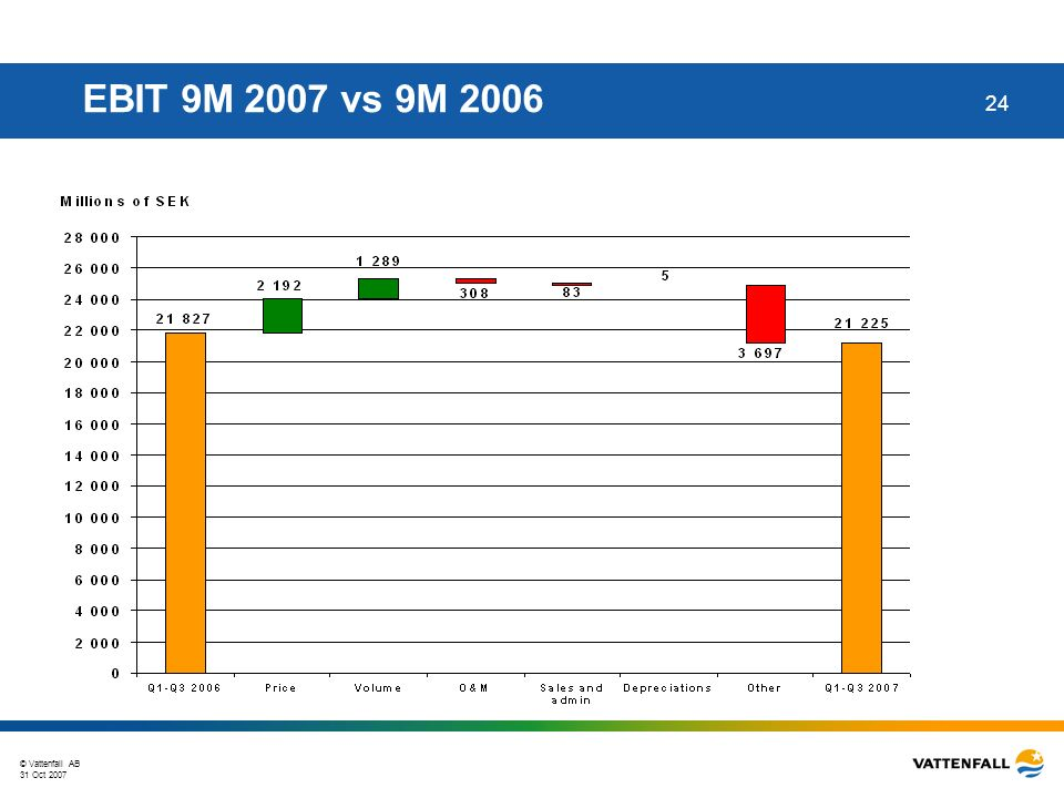 © Vattenfall AB 31 Oct 2007 24 EBIT 9M 2007 vs 9M 2006